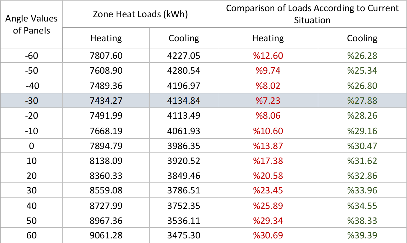 Shading Devices Heating and Cooling Loads
