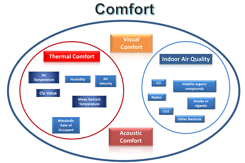 Indoor Air Quality for Office Rooms