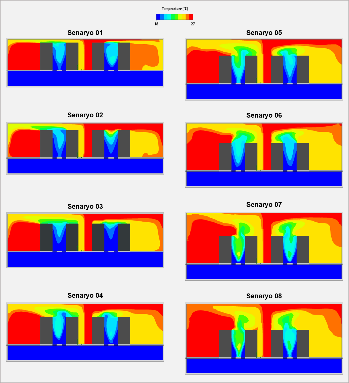 Veri Merkezi Termal Performans Analizleri