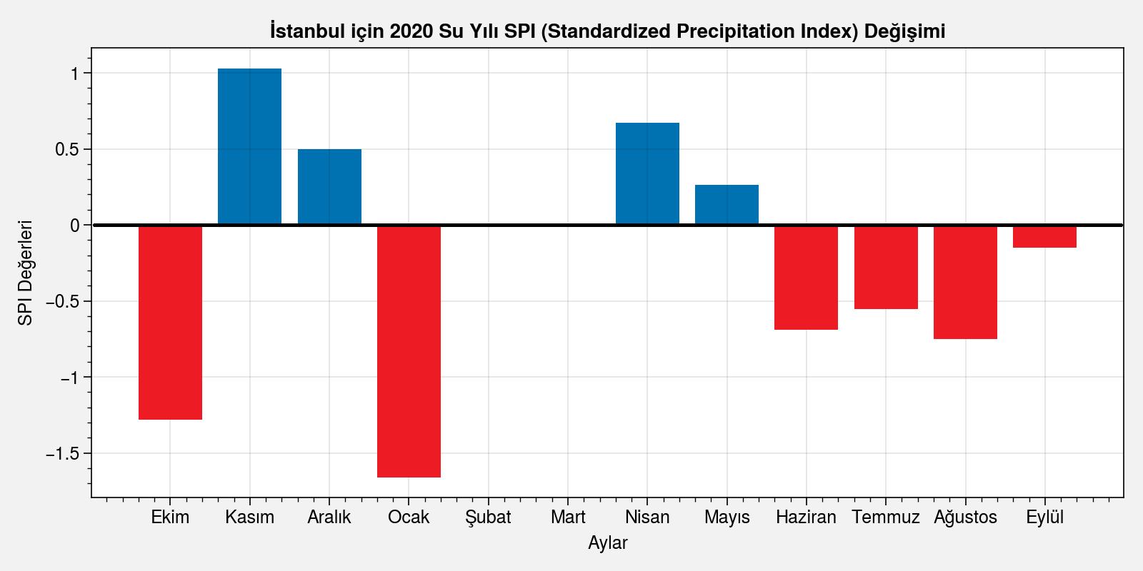 Türkiye Su Yılı ve Kuraklık Analizi